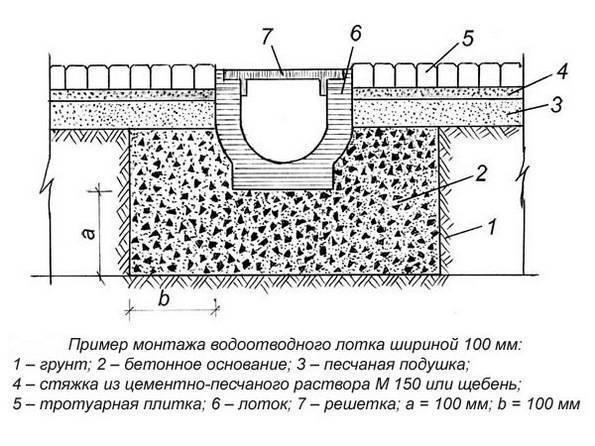 Правила установки ливневых лотков с решетками