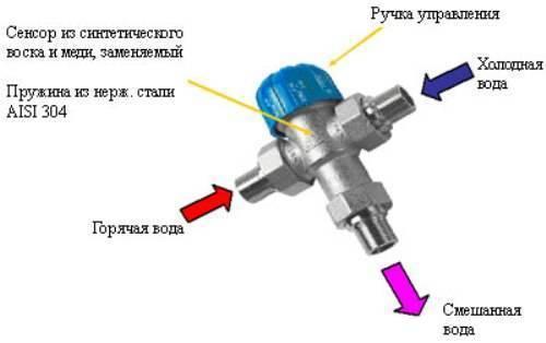 Трехходовой кран - устройство и назначение, способы монтажа