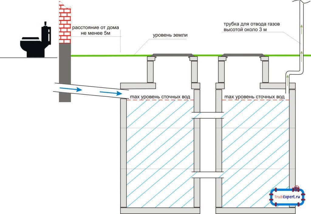 Септик или станция биологической очистки - все о септиках
