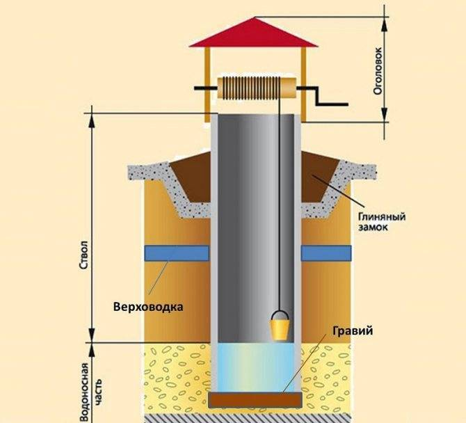 Скважина или колодец? решаем проблему водоснабжения участка