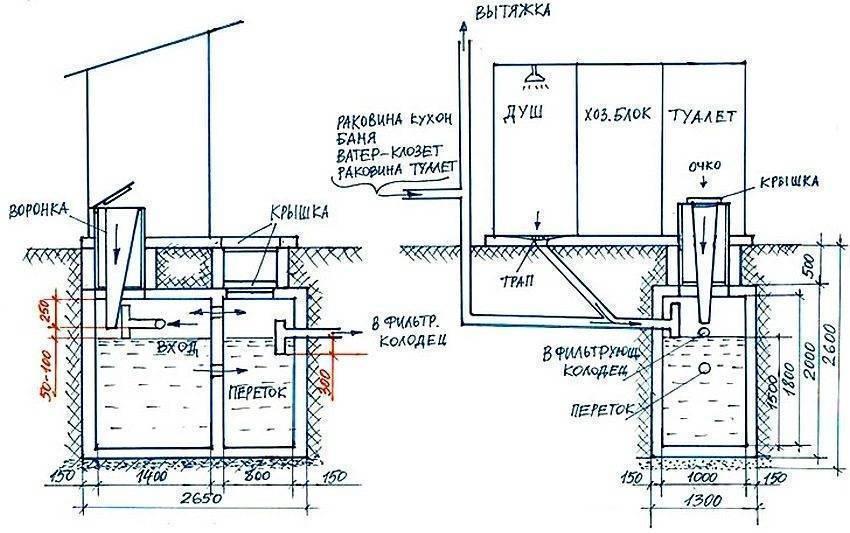 Как выбрать септик для дачной канализации при разных потребностях