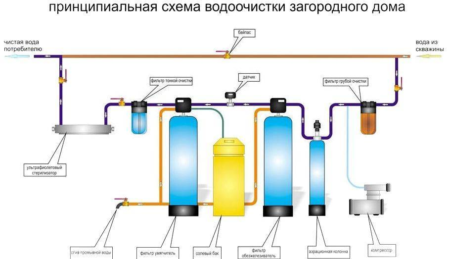 Кувшинные и проточные фильтры: очищают ли они воду от ртути, свинца и хлора // нтв.ru