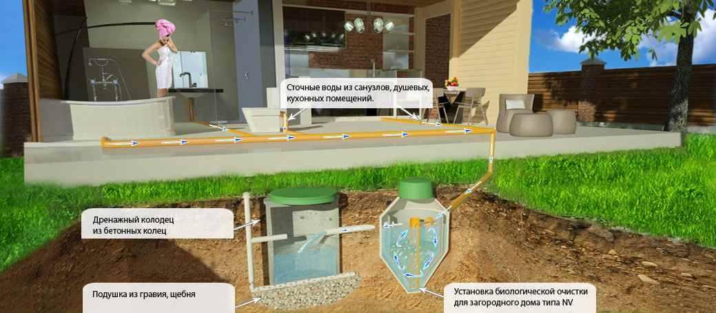 Системы водоочистки для загородного дома: выбираем оптимальный вариант