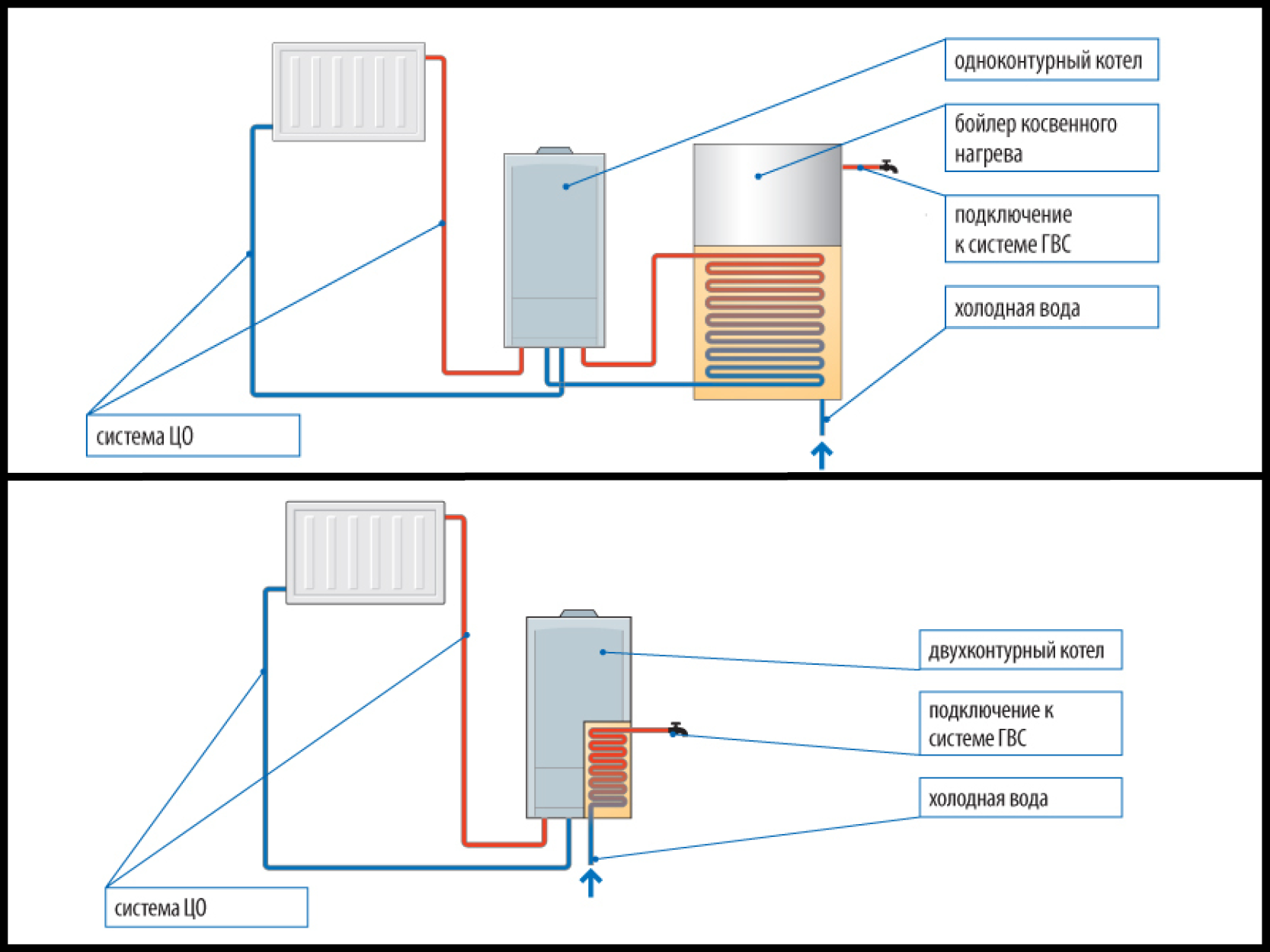 Обвязка двухконтурного газового котла, как продумать схему системы, особенности устройства для настенного и напольного аппарата, фотопримеры и видео