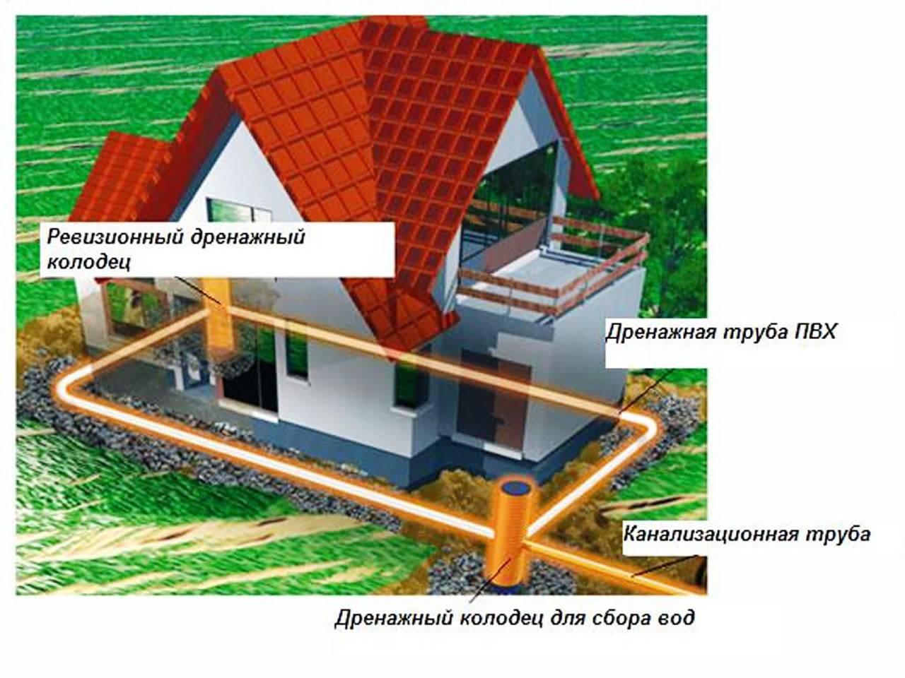 Дренаж участка: особенности устройства на разных участках