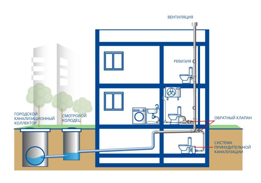 Кто должен ремонтировать канализационный стояк в квартире?