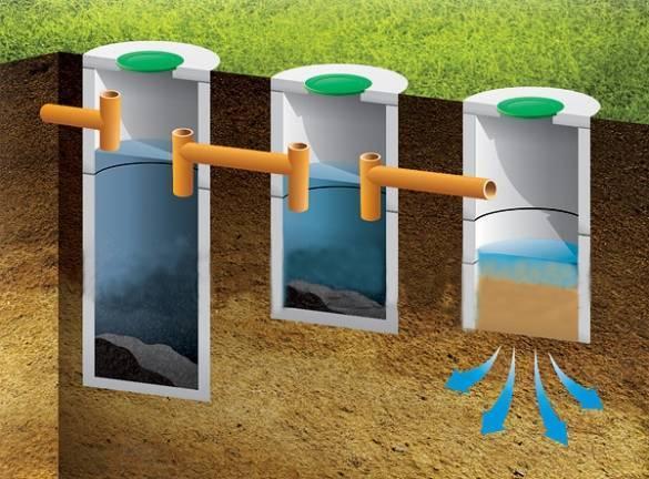 Устройство септика из бетонных колец своими руками: типы и рассчет