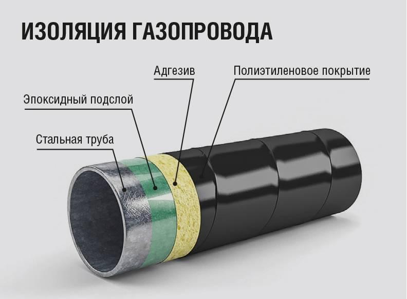 Стальные трубы в изоляции вус (весьма усиленный слой) | статьи, магнитогорск, 8 800 234-37-99