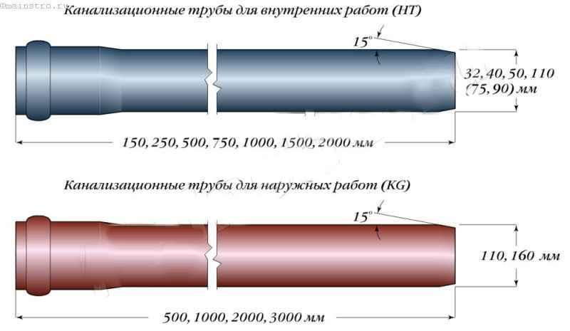 Труба 110 мм для наружной канализации - подбор и монтаж