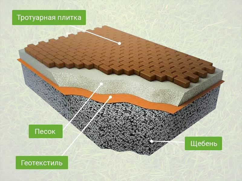 Выбор материалов при строительстве дренажной системы на участке