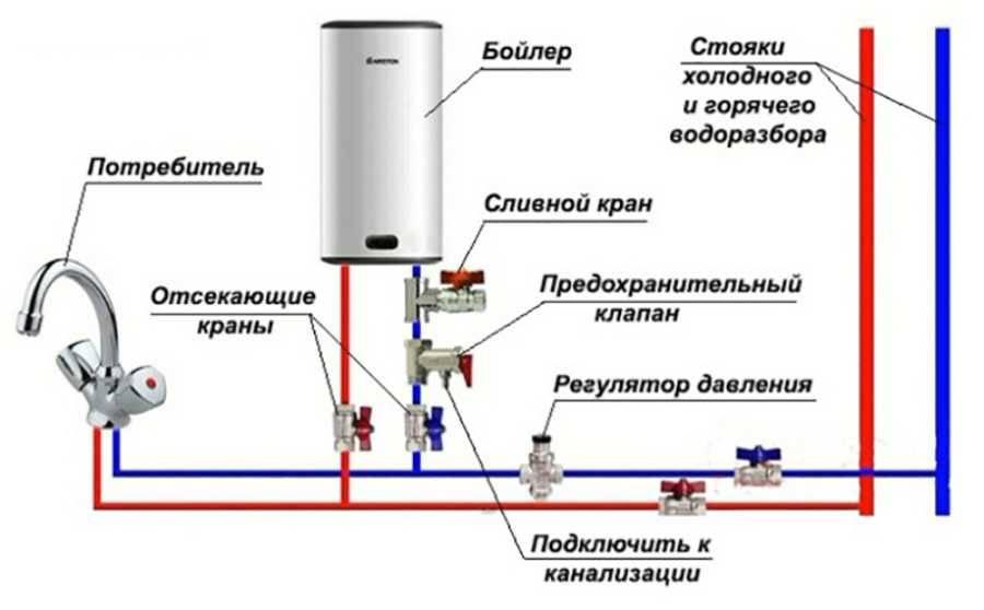 Подключение бойлера к водопроводу своими руками: инструкция