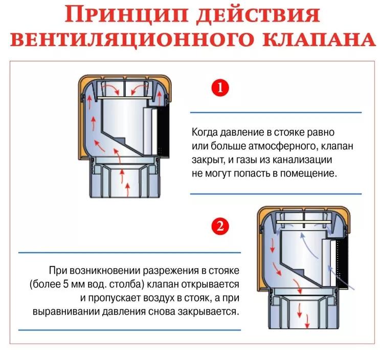 Как выбрать воздушный клапан для канализации: Обзор +Видео