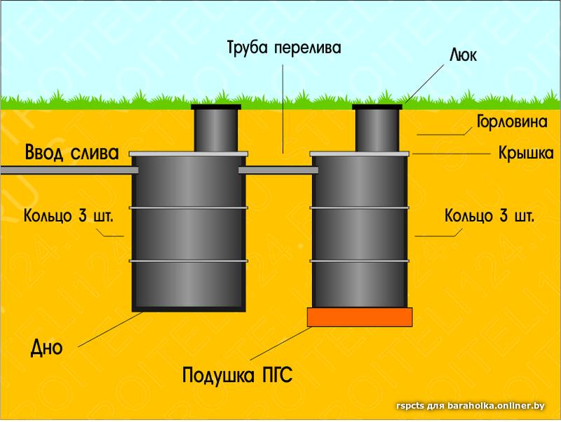 Расчет септика из бетонных колец - все о септиках