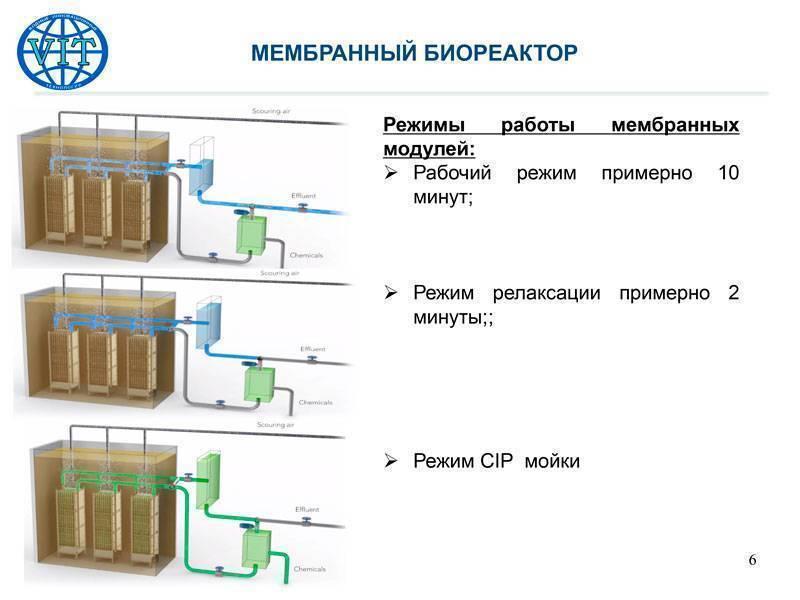 Мембранные технологии для очистки воды - установка мембранной фильтрации