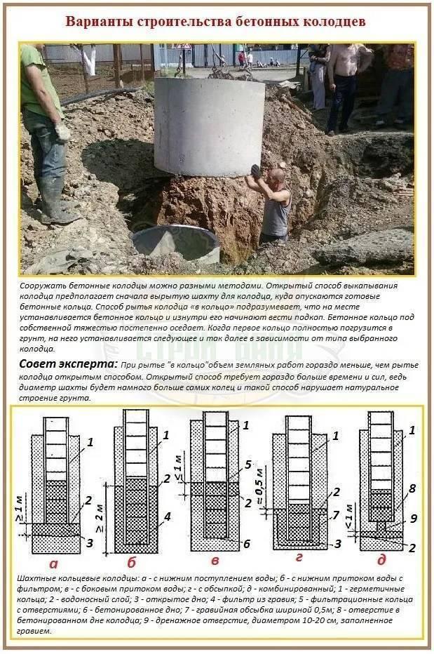 Как выкопать колодец своими руками: последовательность выполнения строительных работ