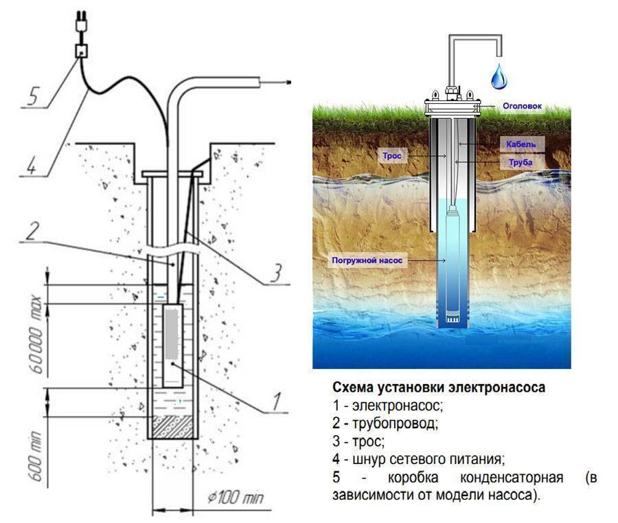 Насос для скважины 15, 20, 30, 40, 50, 80, 100 метров: помощь в выборе, цены, отзывы, установка