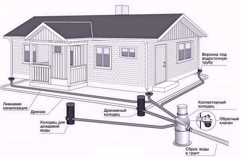 Ливневая канализация: строительные нормы и правила для отвода воды +фото и видео