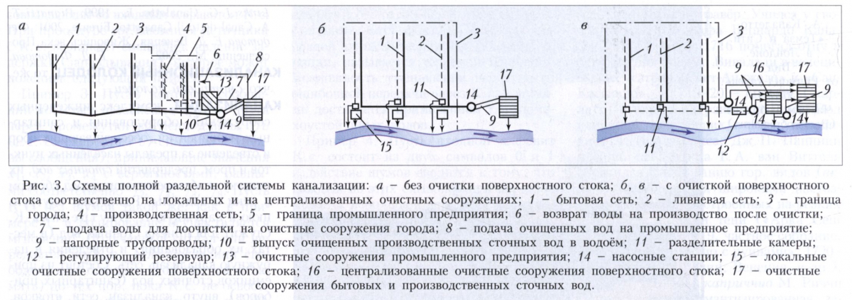 Ливневая канализация в многоэтажном доме: внутренняя и внешняя