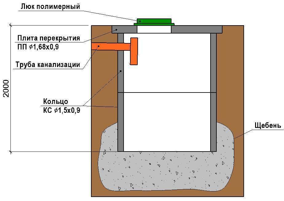 Делаем качественный кирпичный септик частного дома за 2 дня