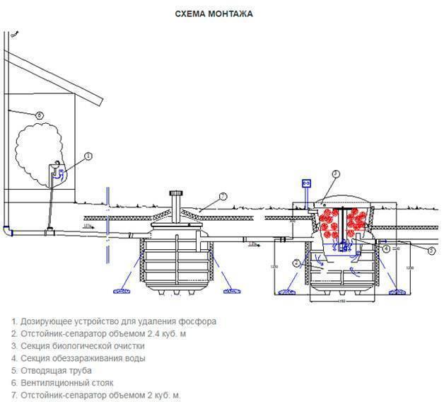 Как установить септик на дачном участке?