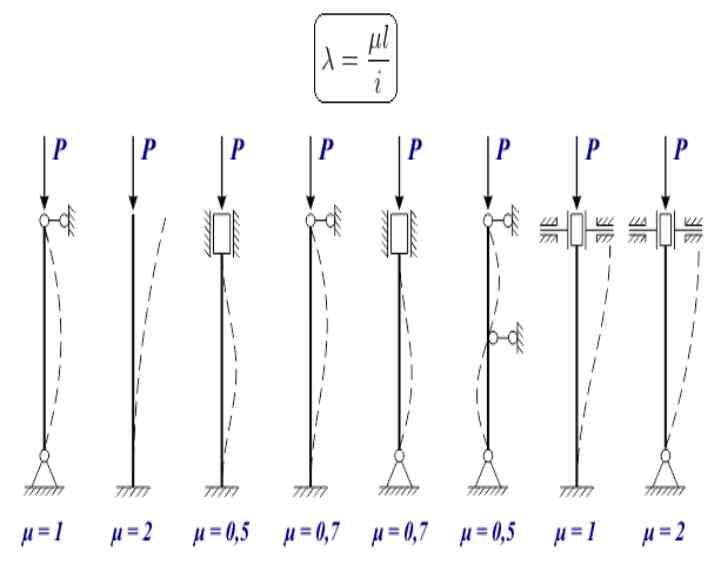 Расчёт металлической балки онлайн (калькулятор).