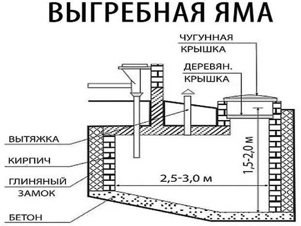 Cливная яма из бетонных колец, покрышек, кирпича на даче своими руками: нормативы в частном доме и даче +фото