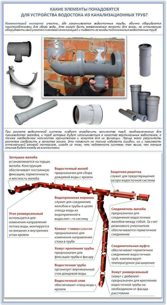 Полимерный водосток из канализационных труб — как это сделать своими руками
