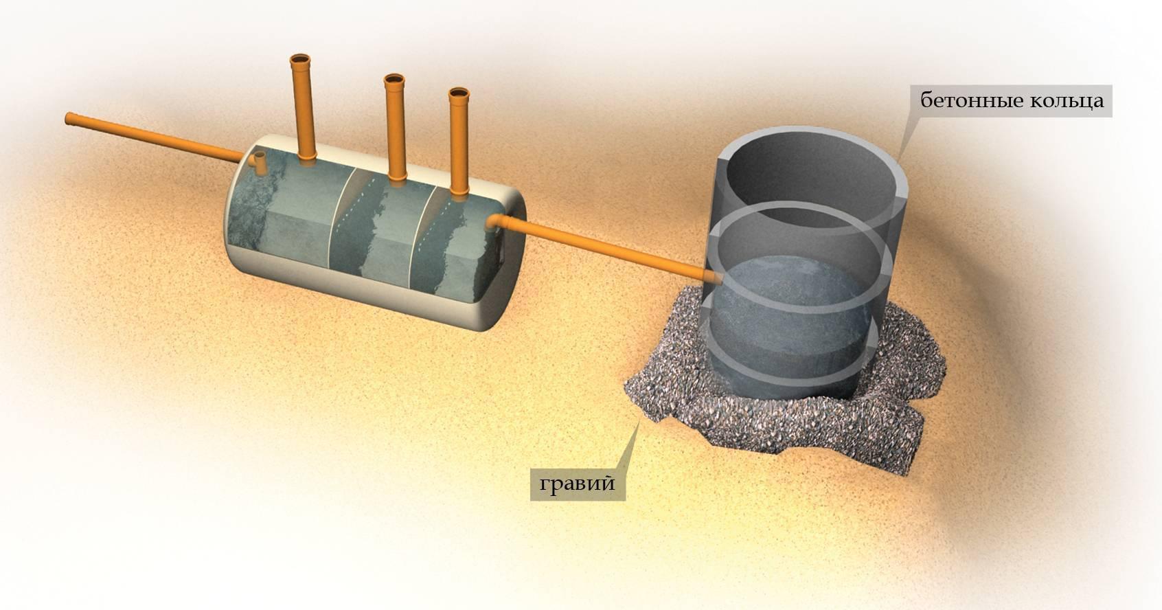 Фильтрующий колодец: предназначение и устройство