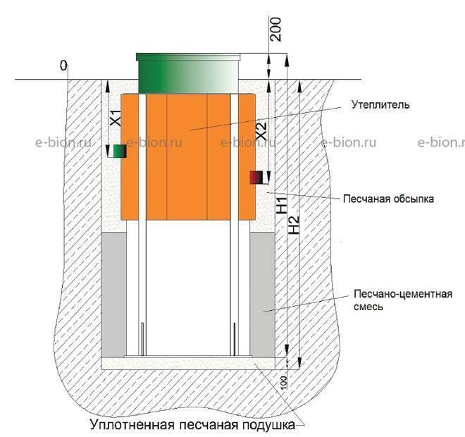Септик евробион: принцип работы юбаса, отзывы по обслуживанию, нового поколения