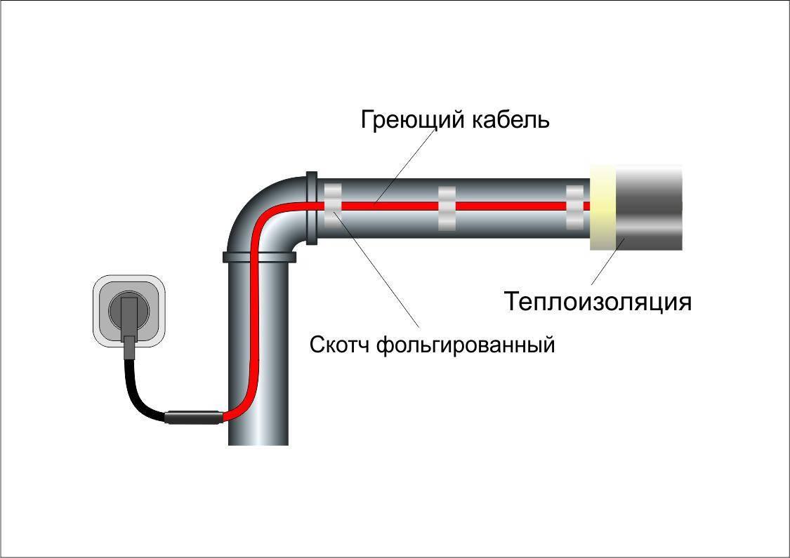 Подключение греющего кабеля: инструкция и схема по монтажу саморегулирующейся системы обогрева