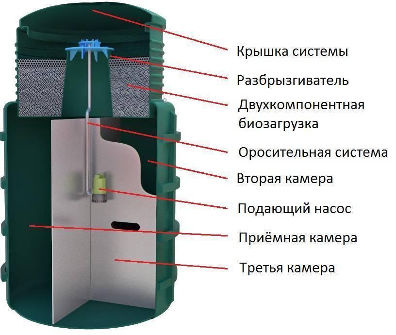 Обзор моделей септиков термит
