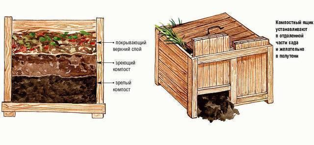 Оборудование компостной ямы своими руками, изготовление компостера и компостирование