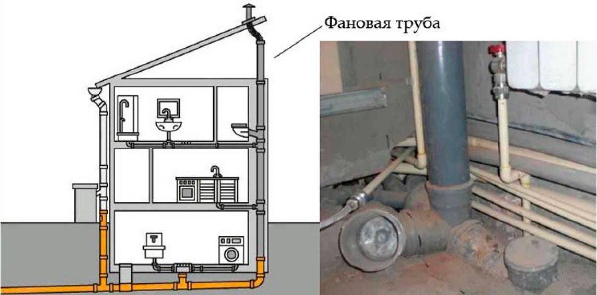 Вентиляция канализации - зачем нужна и что нужно учесть при обустройстве