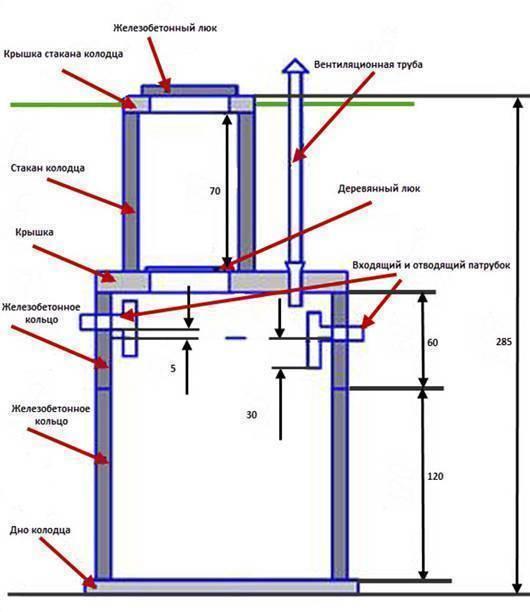 Как сделать септик из бетонных колец своими руками — схема, устройство и цена под ключ