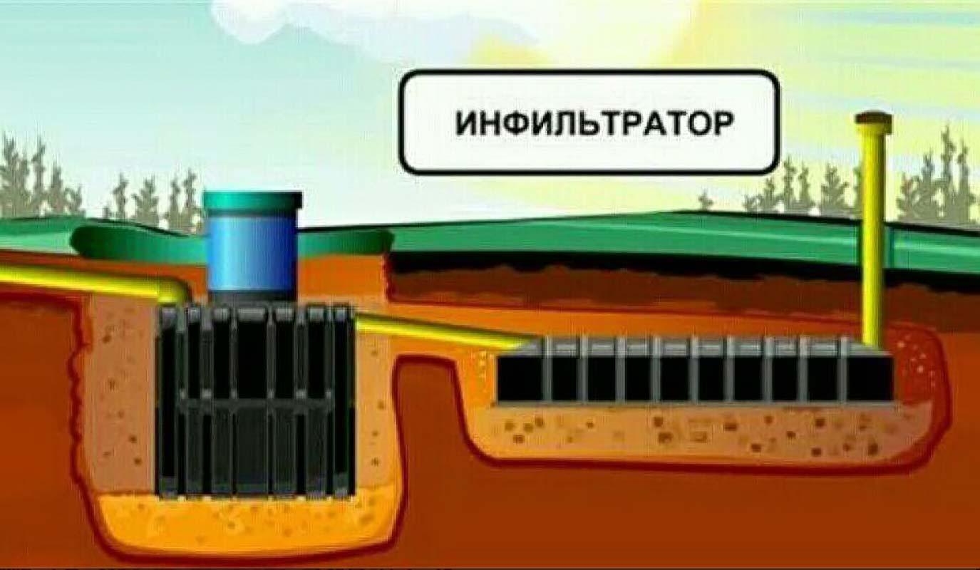 Инфильтратор для септиков