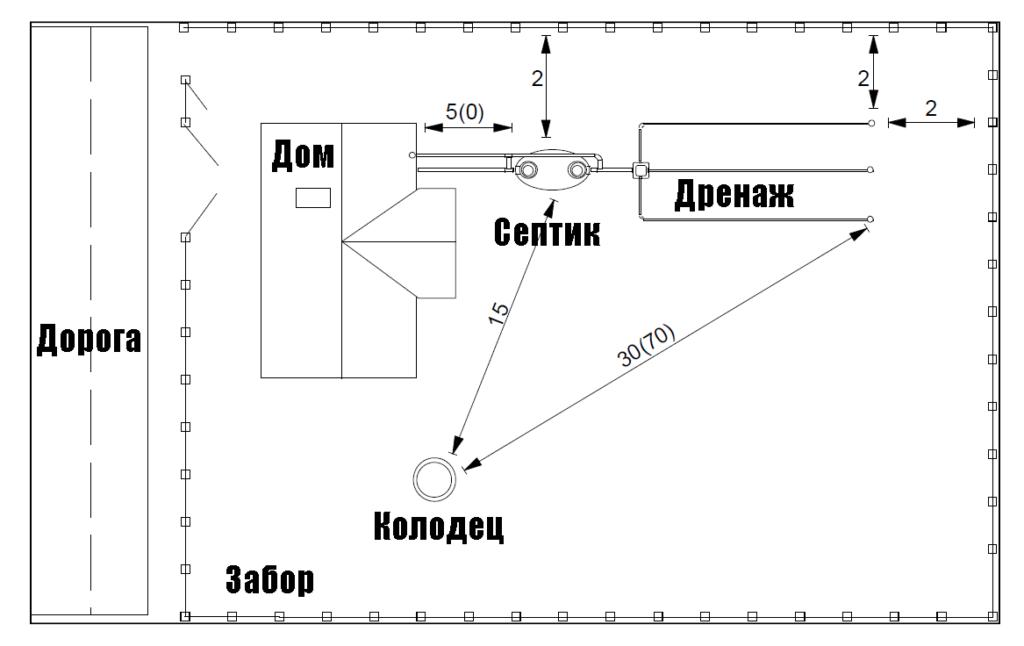 Расположение септика на участке: нормы и правила СНиП