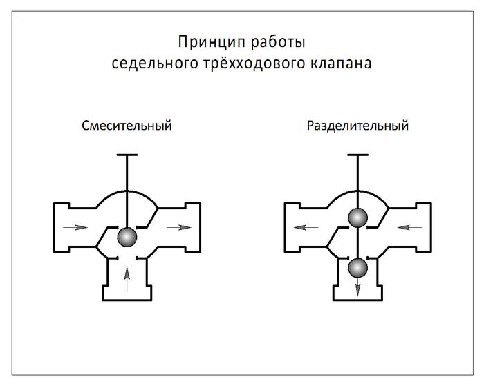Трехходовой клапан принцип его работы и схемы установки