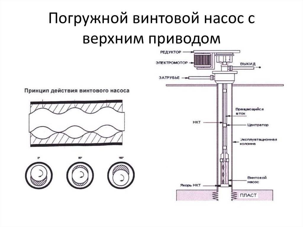 Как выбрать насос для скважины: рекомендации и расчёты по выбору насосного оборудования