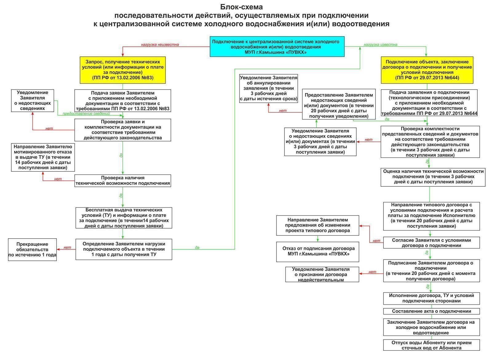 Необходимые документы для счетчиков на воду и процесс их установки