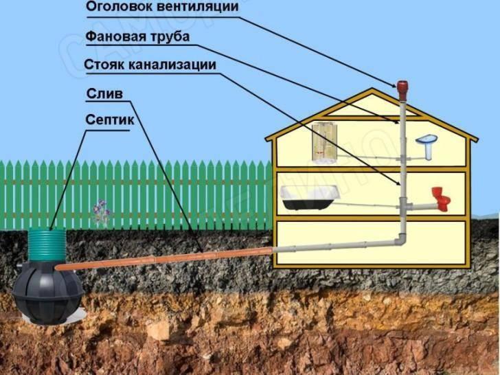 Какая глубина заложения канализационных труб считается оптимальной