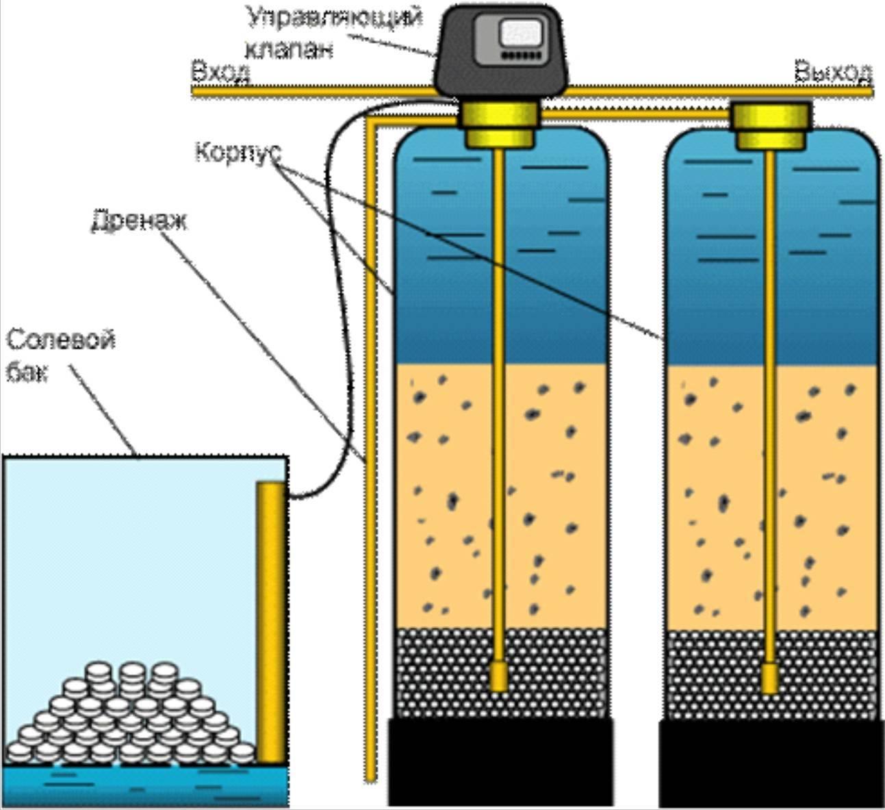 Как работает фильтр для воды?