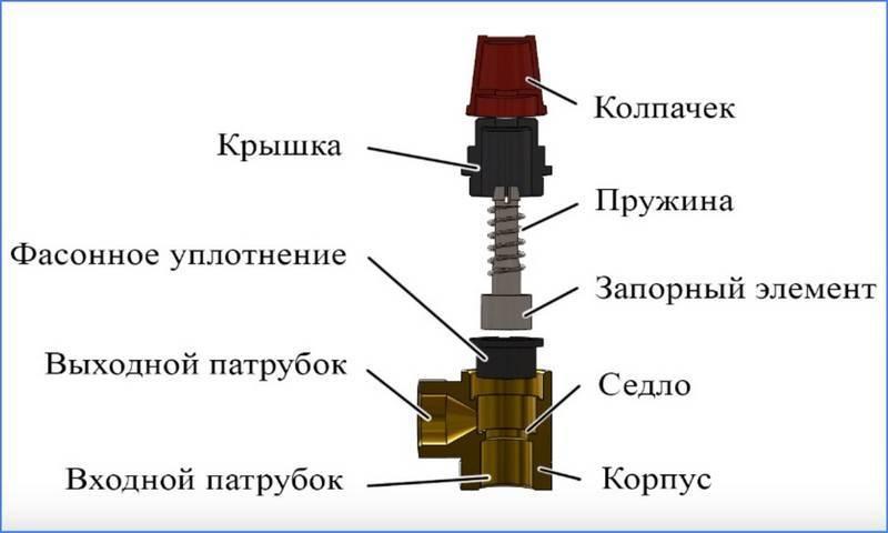 Предохранительный клапан для твердотопливного котла отопления
