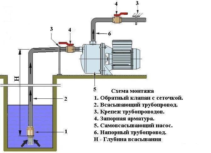 Водяной насос «агидель» - модели и характеристики