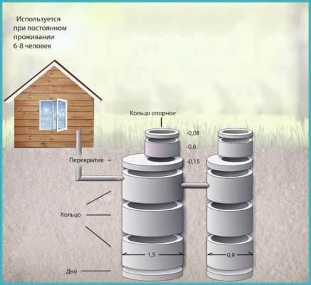 Расчет септика - все о канализации