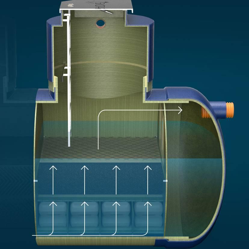 Методы очистки сточных вод, ливневые очистные сооружения.