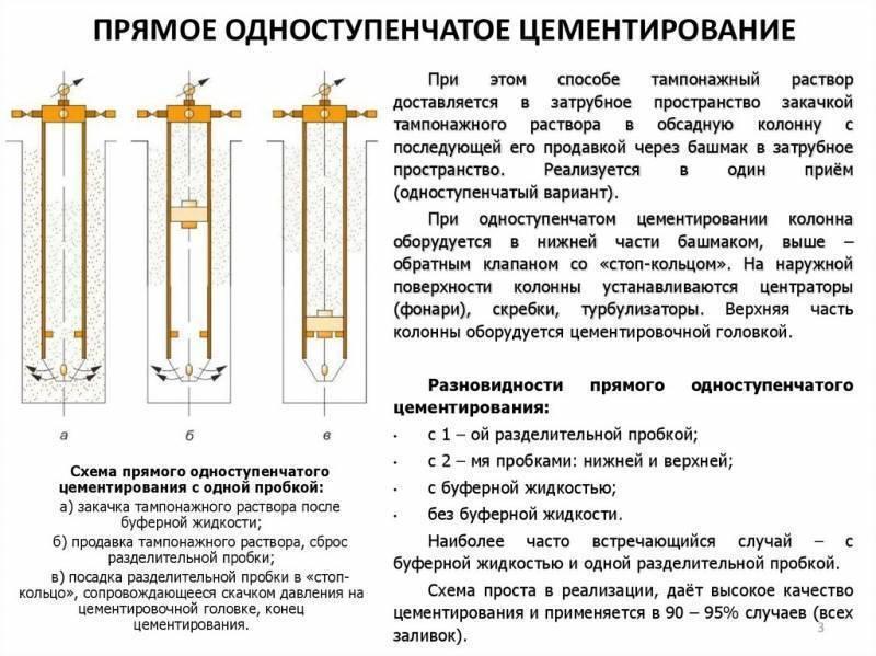 Цементирование скважин (тампонаж): виды, способы, проведение | гидро гуру