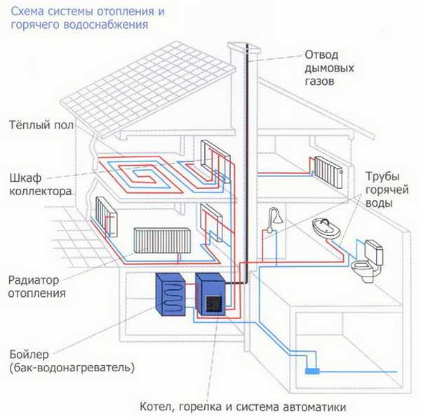 Открытая система отопления, схема и вариант с насосом