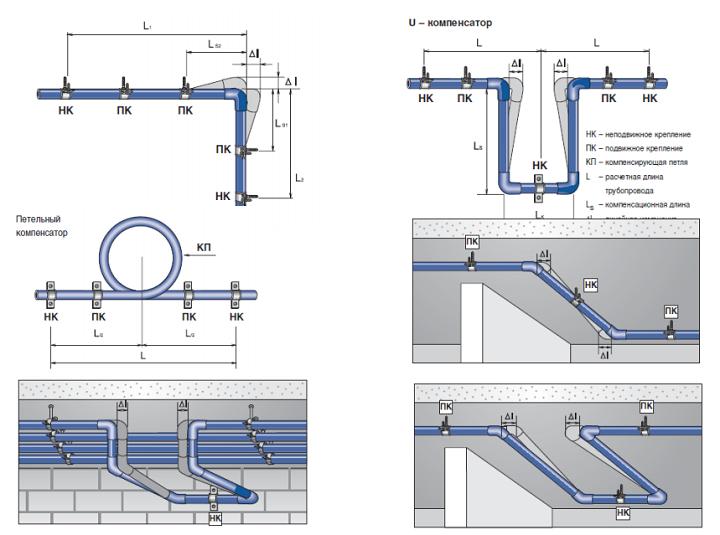 Запорная арматура для полипропиленовых труб: виды, характеристики, применение