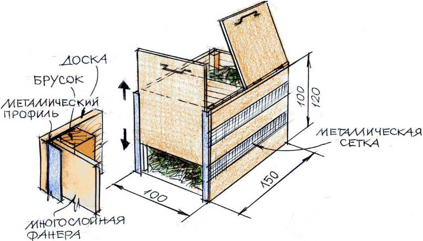 Компостная яма (ящик) своими руками: варианты изготовления с фото