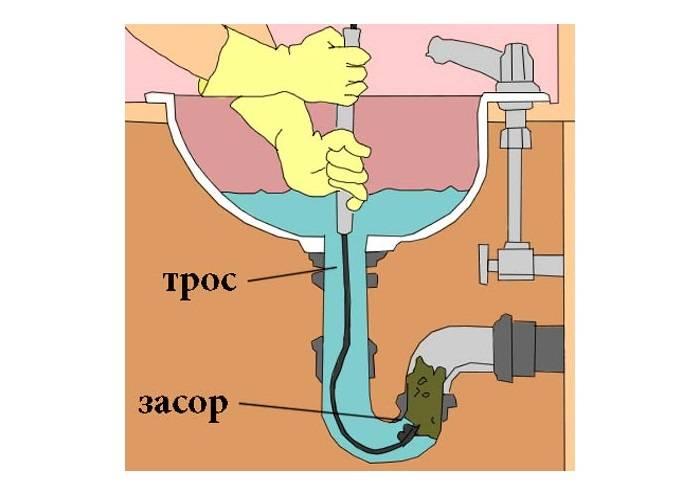 Как избавиться от запаха канализации в ванной?